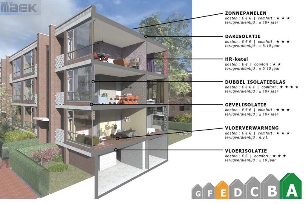 Duurzaam bouwen Bezuidenhout