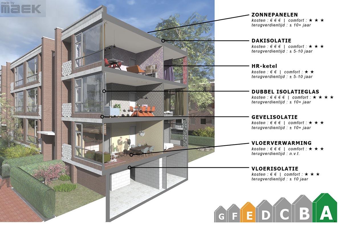 appartement_duurzaam_bouwen